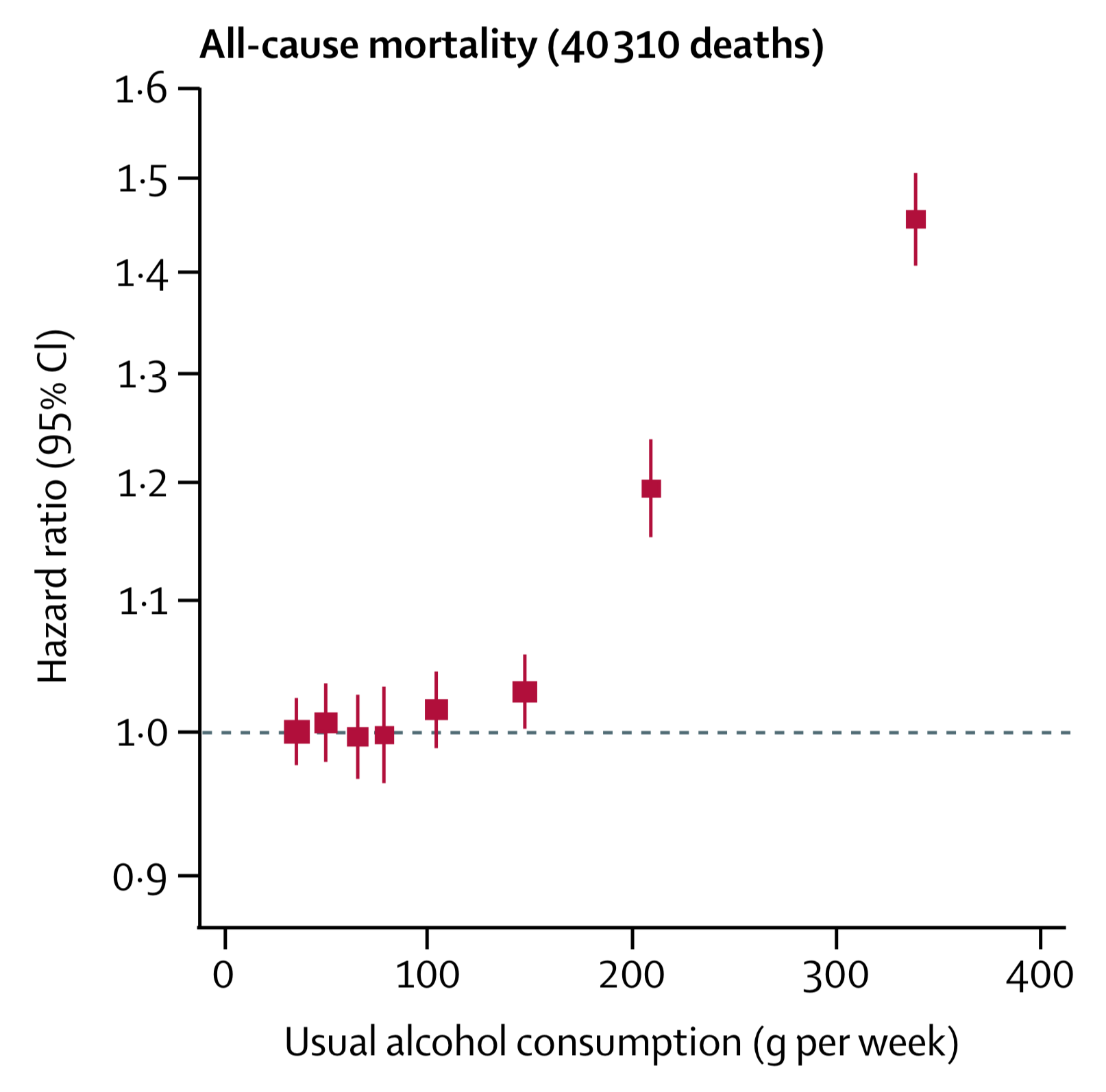 All-cause mortality risk has a positive, curvilinear association with alcohol assumption, i.e. mortality risk is lowest for 0-100g per week. Exceeding that, life expectancy at age 40 would be lower by 6 months for 100-200g per week, 1-2 years for 200-350g per week, and 4-5 years for >350g per week.