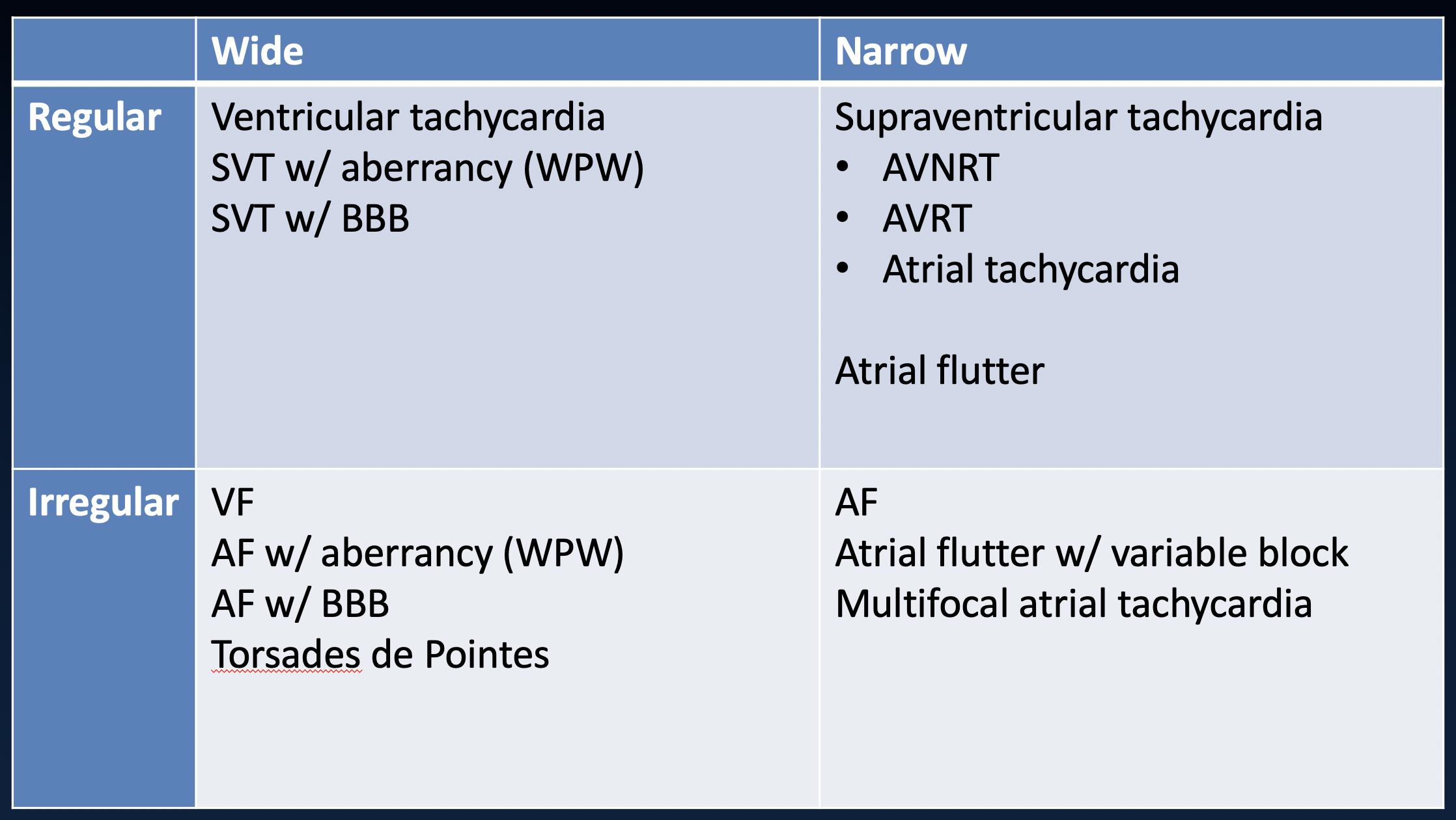 Cardiology Institute - ECG - Tachycardia Approach Regular Irregular Wide Narrow.png