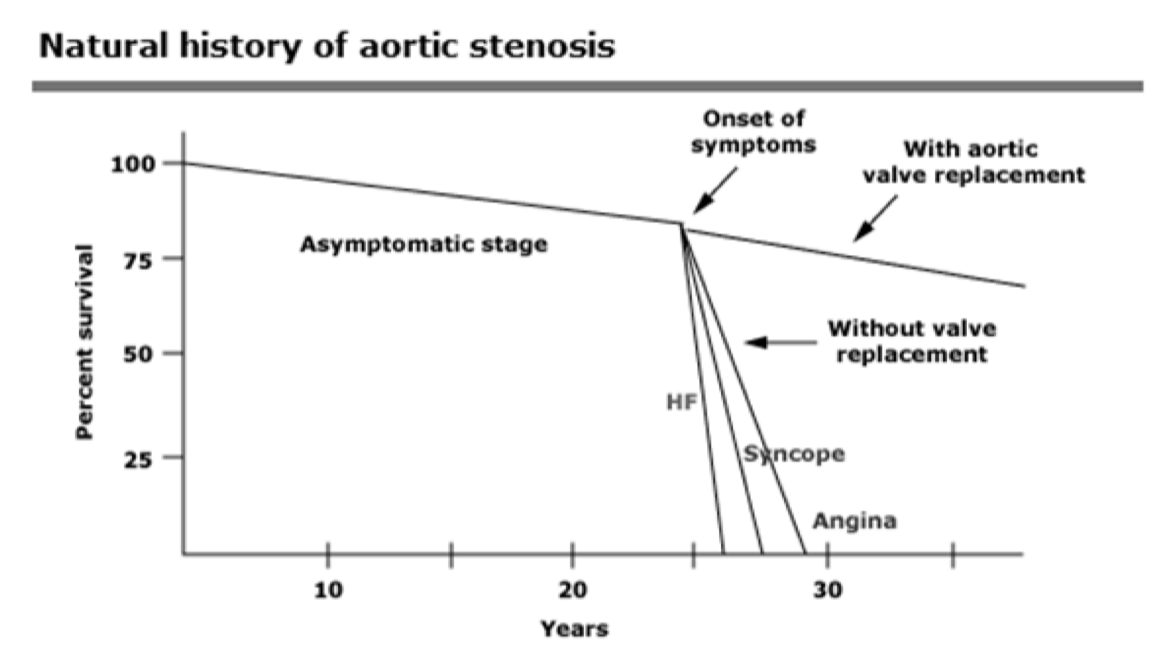 Natural of history of aortic stenosis - all depends on symptoms! (uptodate.com)