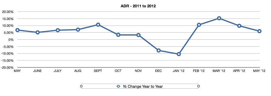 ADR Change 2011-12