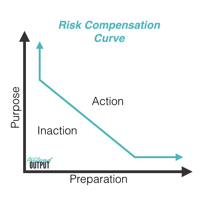 Special thanks to Cory at  Tailored Financials  for helping me think through Risk Compensation. And for sketching the first version of this graphic.