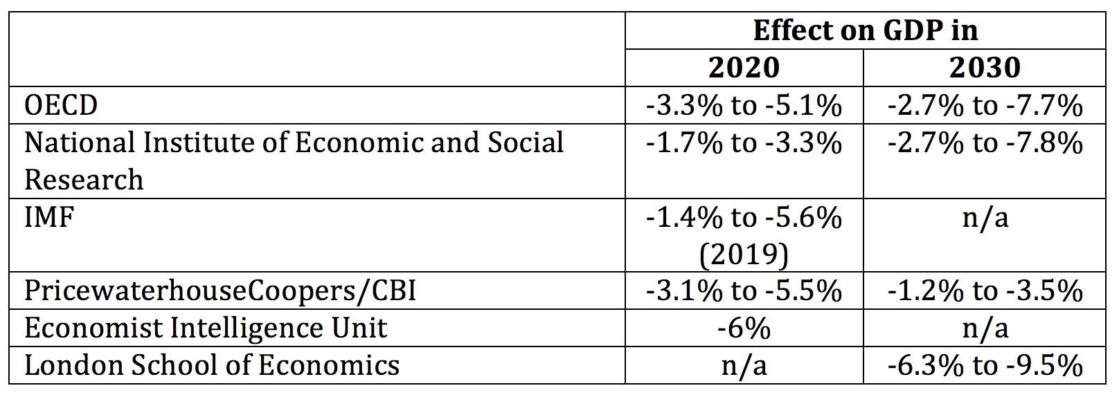 Sources:  OECD ,  NIESR ,  IMF ,  PWC/CBI ,  Economist Intelligence Unit  and  LSE
