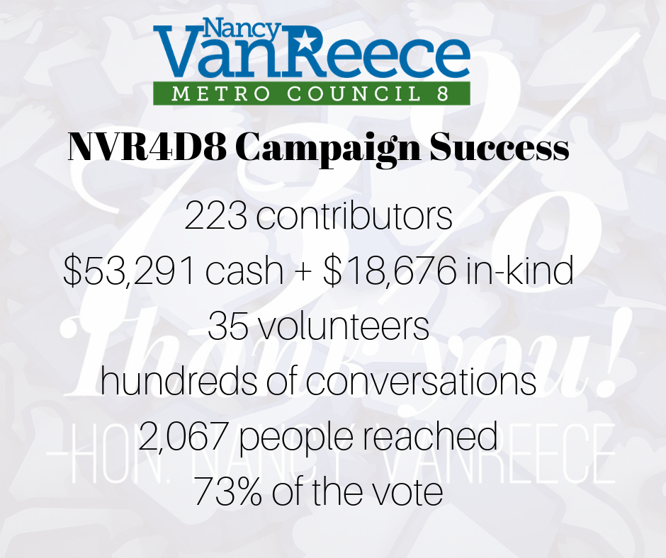 223 contributors $53,192 + $17,676 in-kind 35 volunteers hundreds of conversations.png