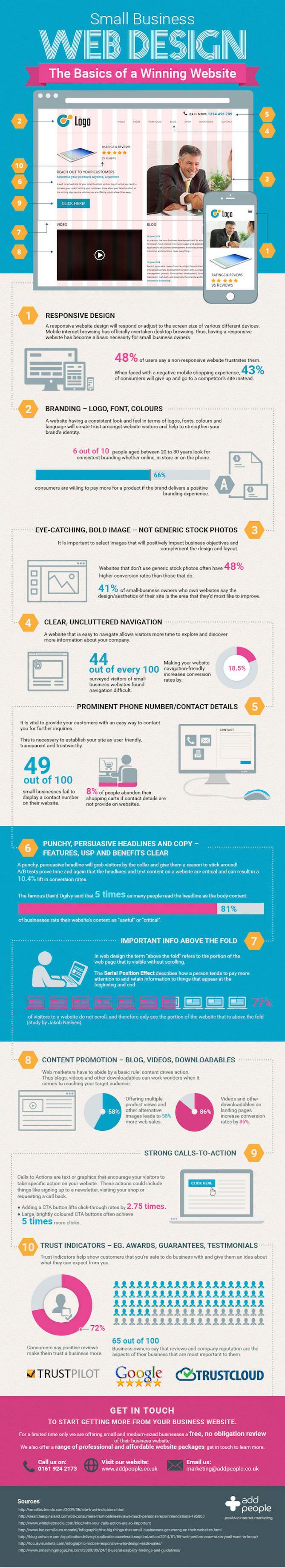 Website Design Santa Barbara Infographic