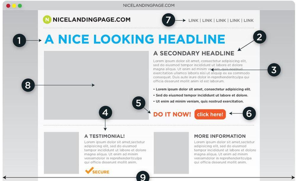 Web Design Visual Layout