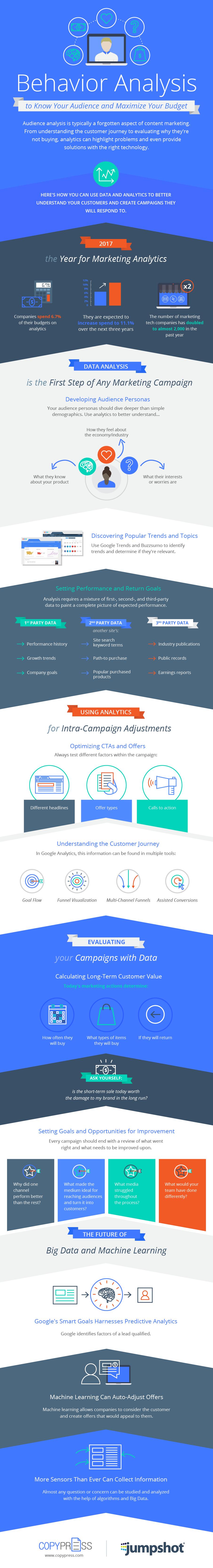 Marketing ROI [Infographic]