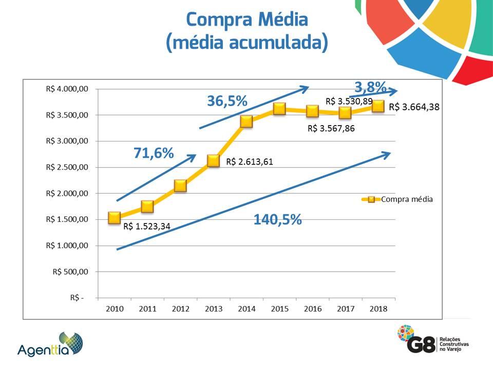 Compra média.JPG