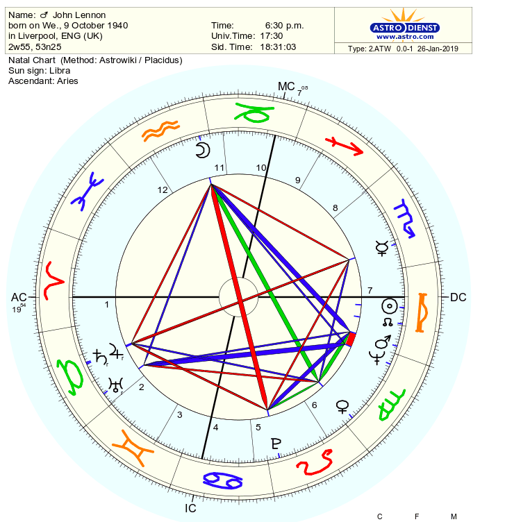 Natal Chart of John Lennon from Astro.Com