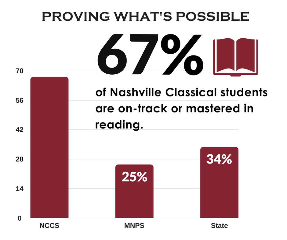 Mnps Calendar 2020.Tnready Results 2016 2017 Nashville Classical Charter School