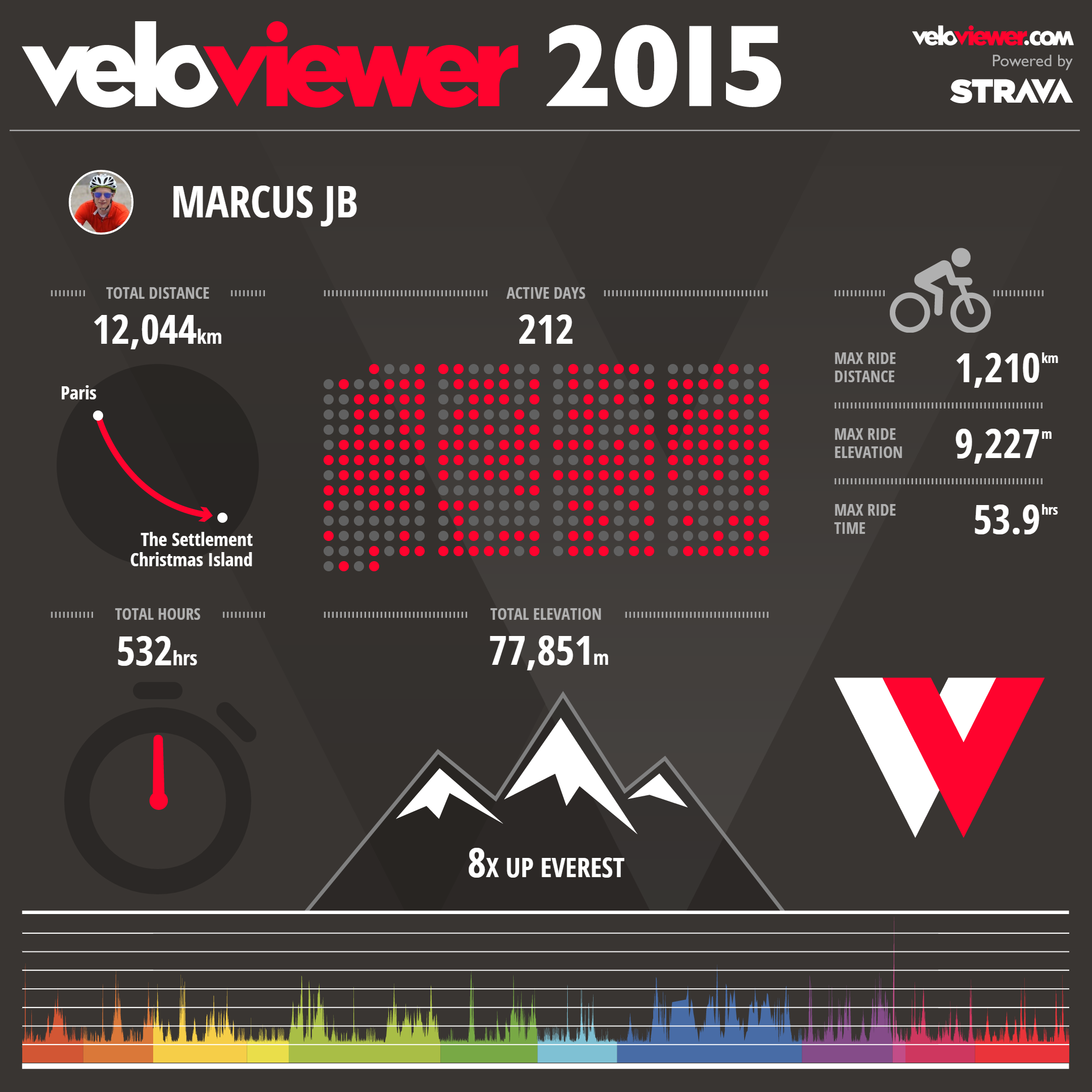 Go to  www.veloviewer.com  for lots of analysis tools on Strava data etc.