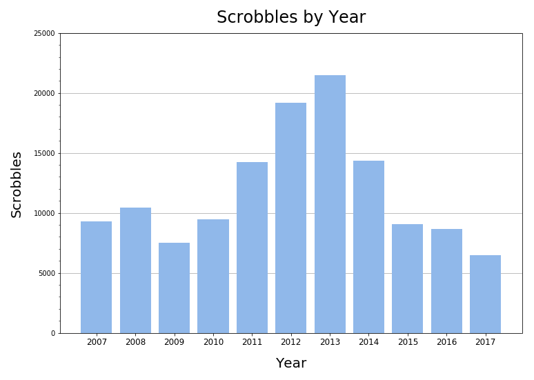 scrobbles_by_year.png