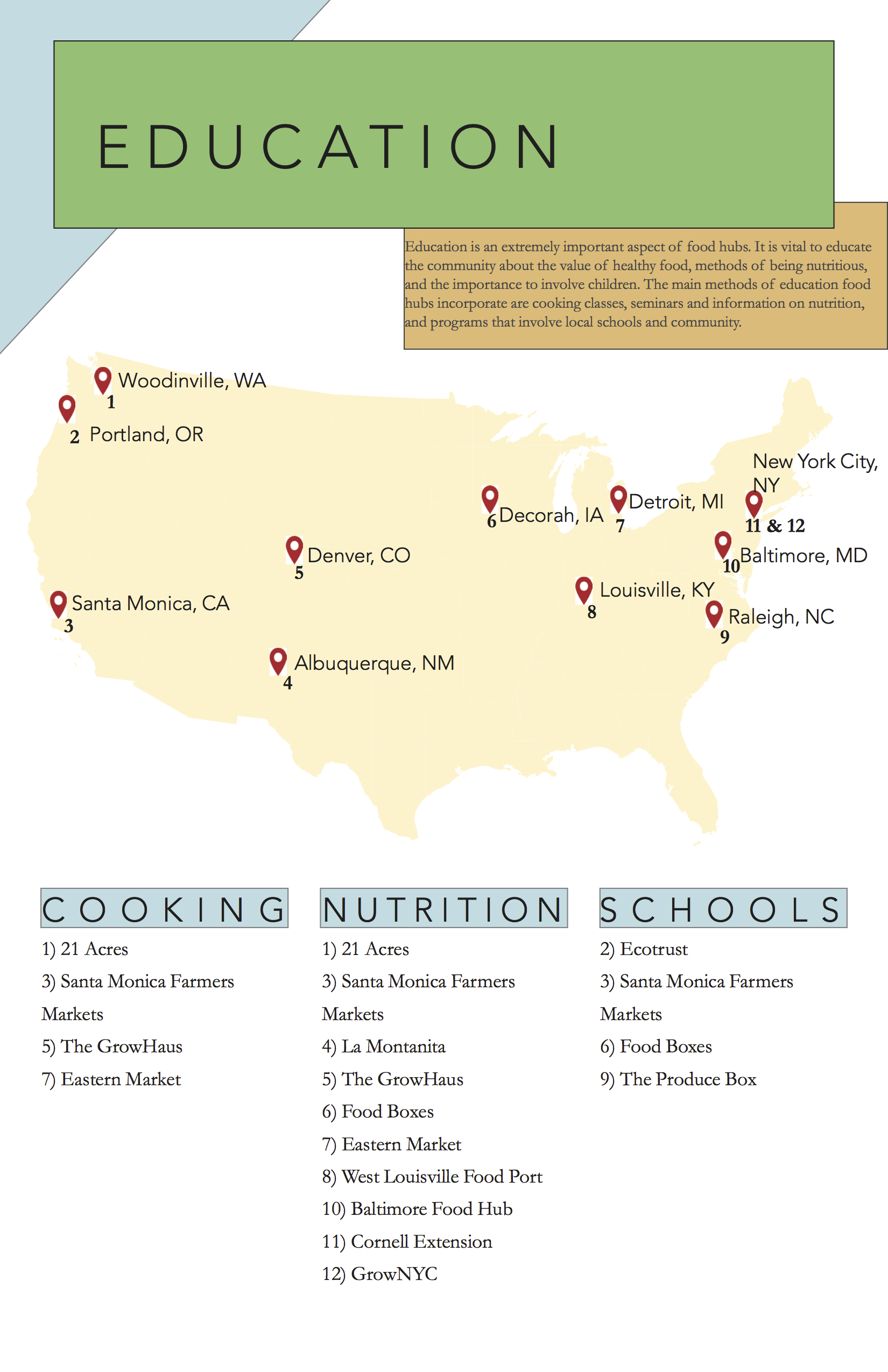 FOOD HUB education posters 2 ALEX1.png