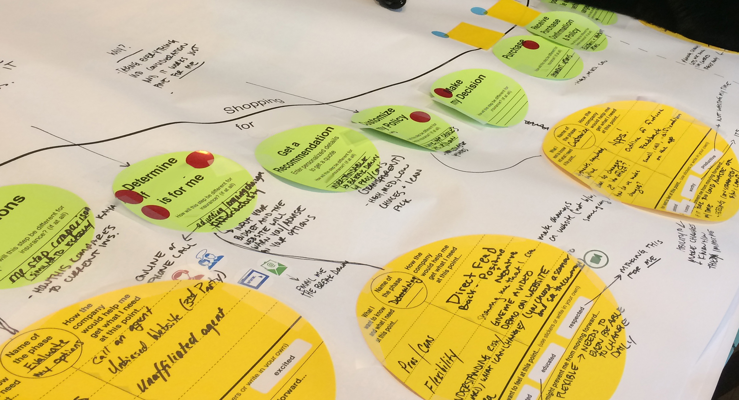 Journey map from a consumer workshop