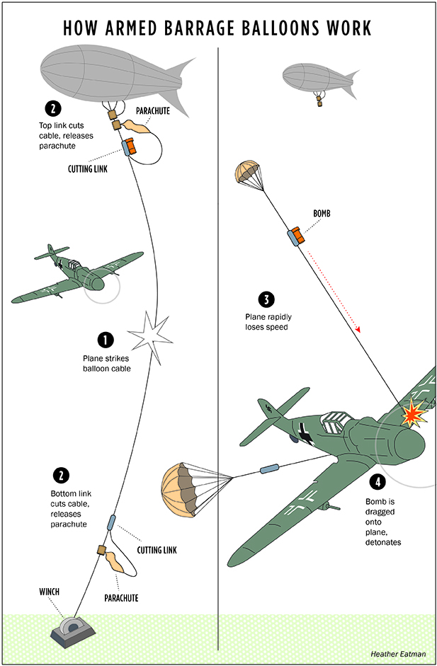 When a plane strikes the cable, a bomb is released via a parachute system. A well-placed hit could explode a wing or the gas tank. The steel cable alone was enough to cause a plane to stall and crash.  Graphic: Heather Eatman