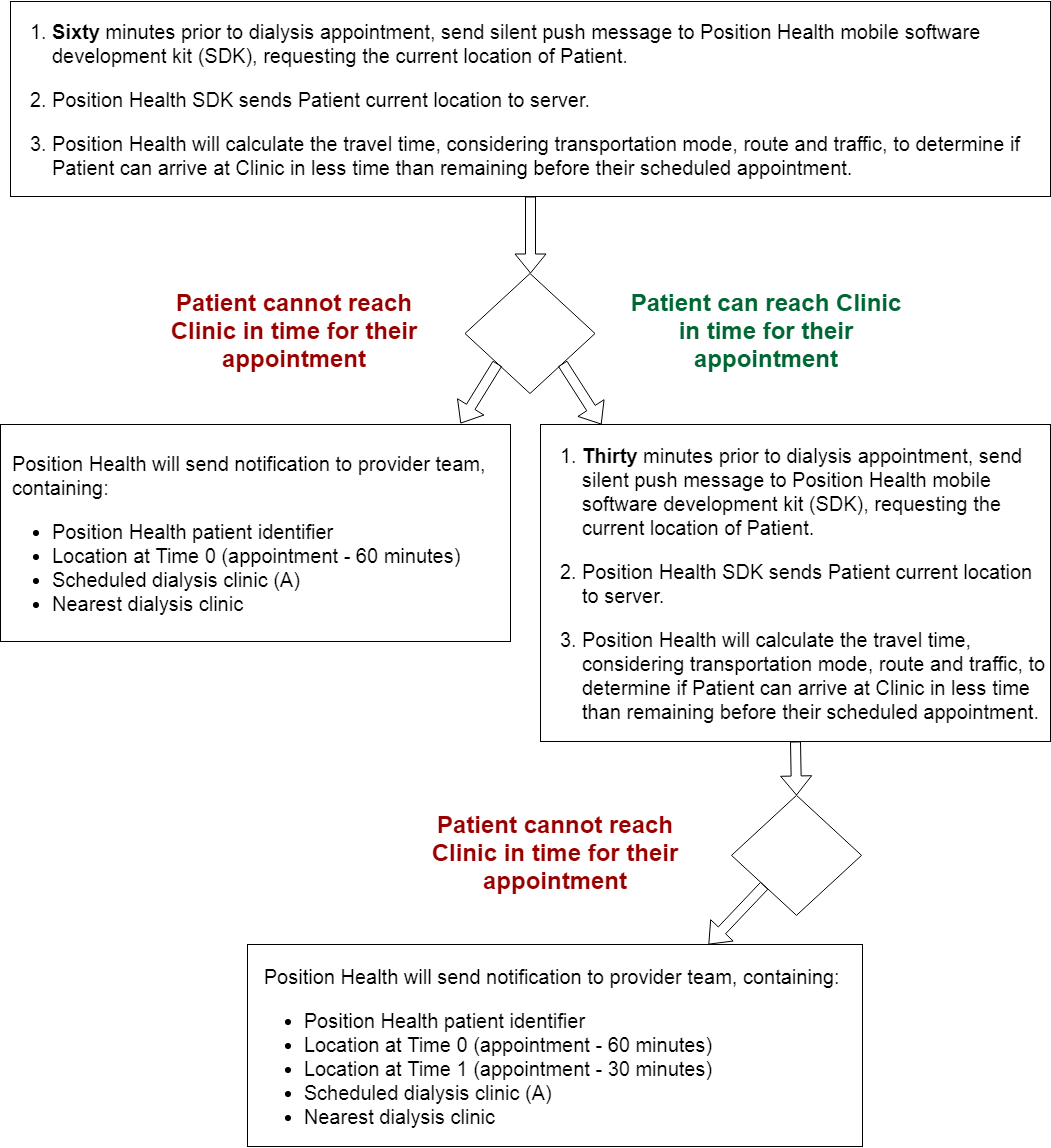 At Risk Appointment Detection Workflow V1.png