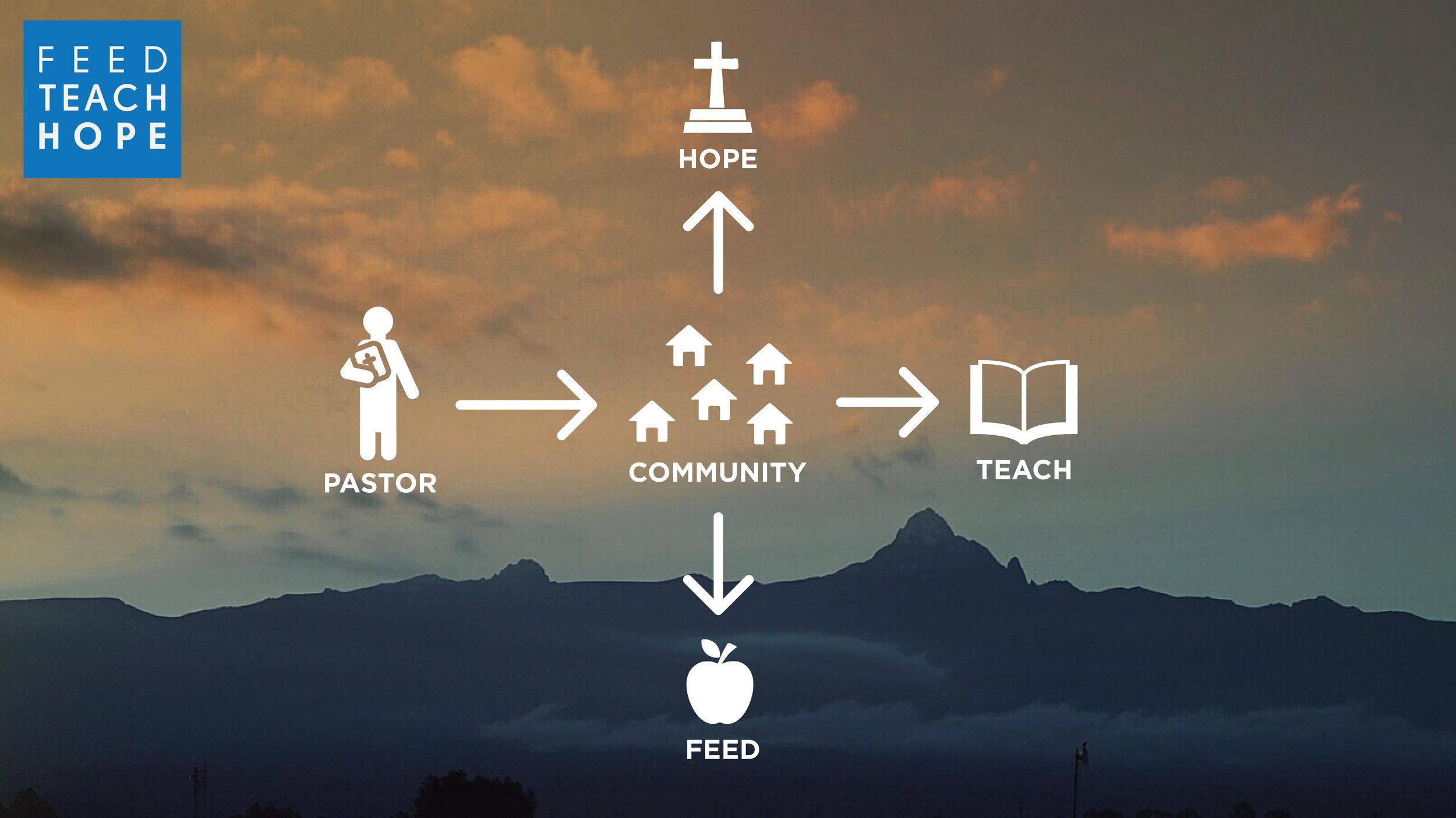 Feed Teach Hope Infograph_V4.jpg
