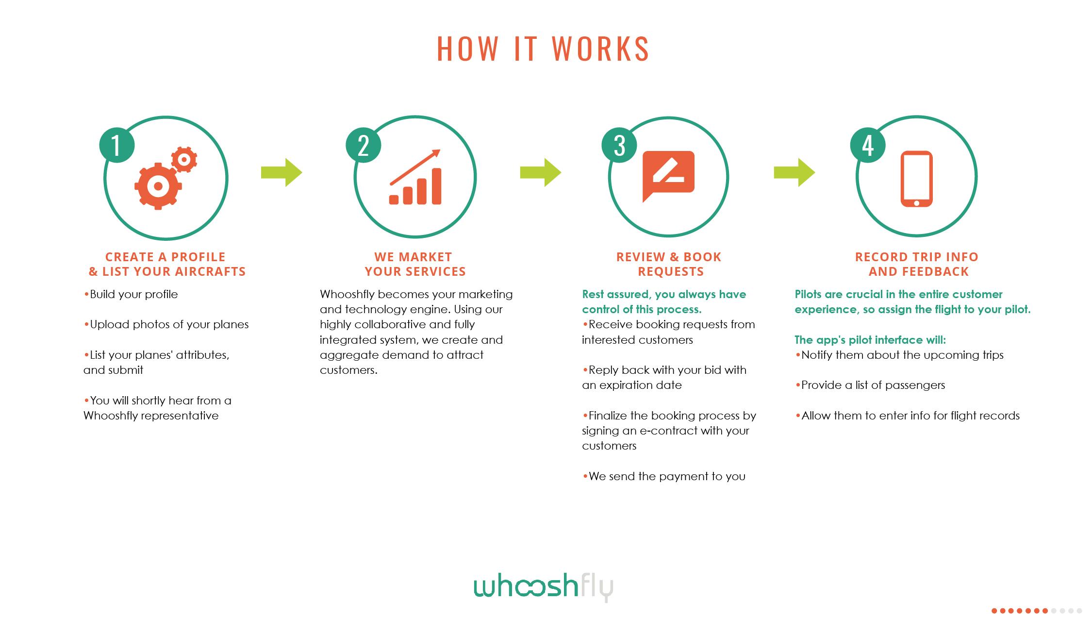 Whoosh-EBrochure_How it works 1.jpg