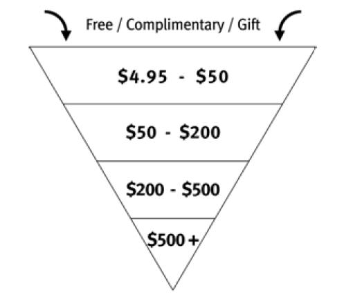 sample-sales-funnel-pricing