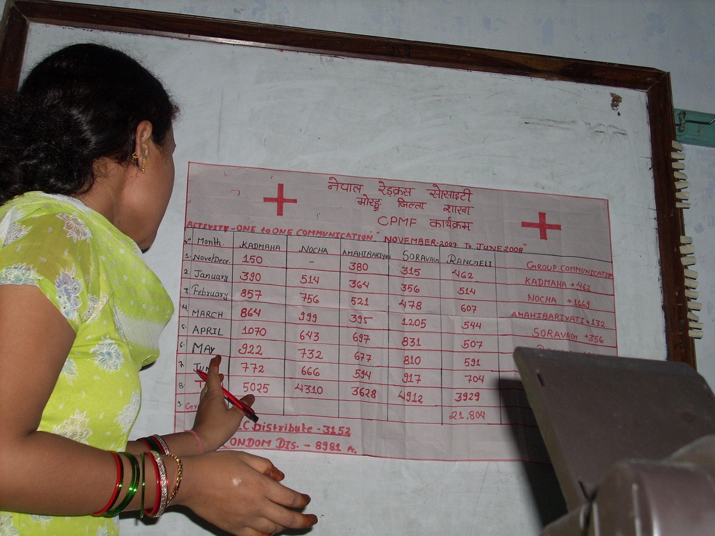 Women Trainer in Red Cross Programme