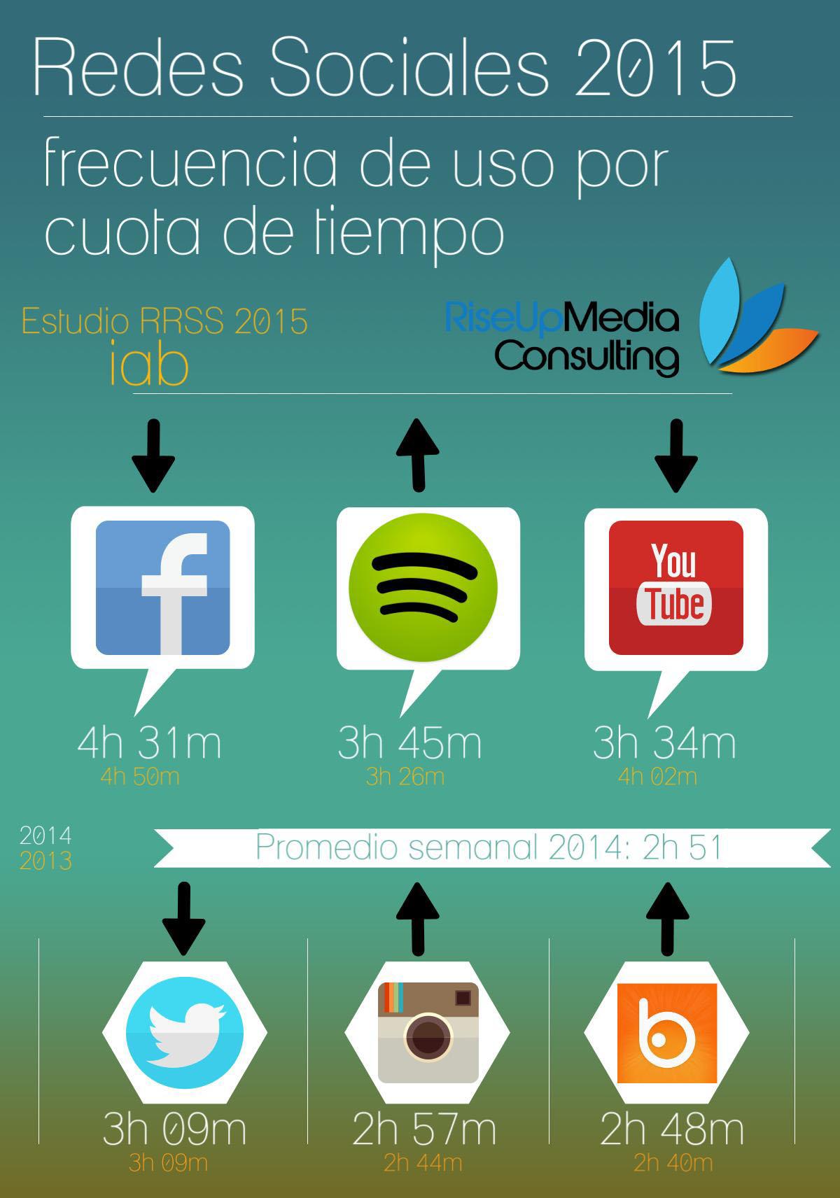 Redes Sociales Frecuencia de Uso 2015