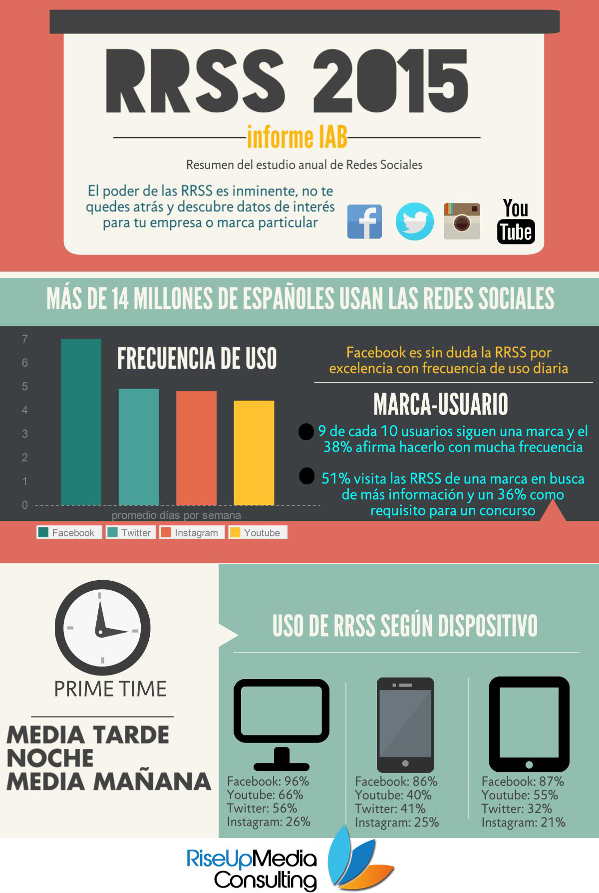 Uso de Redes Sociales 2015 España