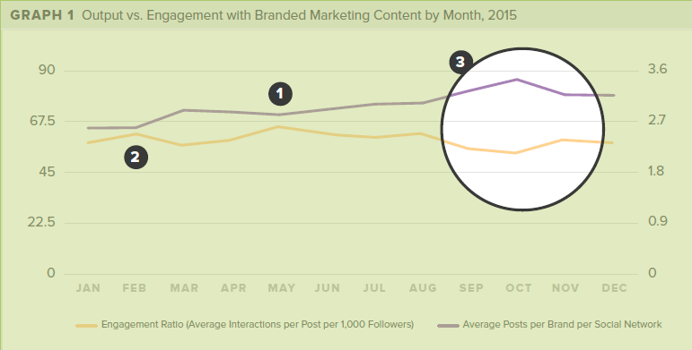 Imagen del estudio The Content Marketing Paradox Revisited de MackTraven.
