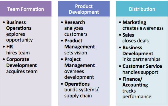 Team Formation: Business Operations, HR, and Corporate Development  Product Development: Research, Product Management, Project Management, Operations  Distribution: Marketing, Sales, Business Development, Customer Service, Finance/Accounting