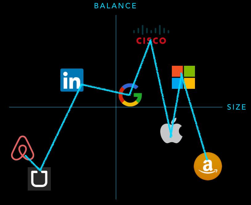 Plotting size vs. work/life balance