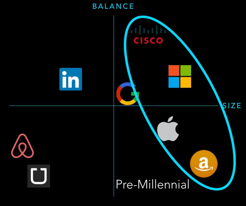Pre-Millennial companies: Cisco, Microsoft, Apple, and Amazon