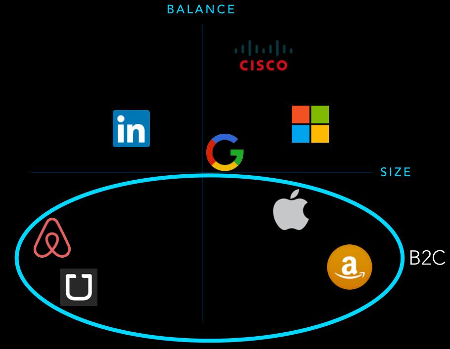 B2C companies: Airbnb, Uber, Apple, + Amazon