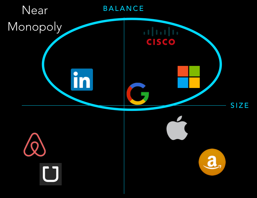 Near Monopolies: LinkedIn, Google, Microsoft, + Cisco