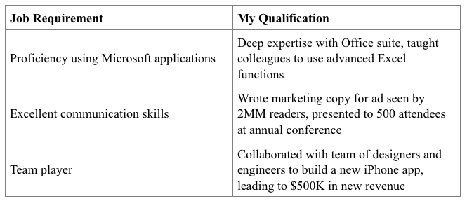 Cover letter qualifications