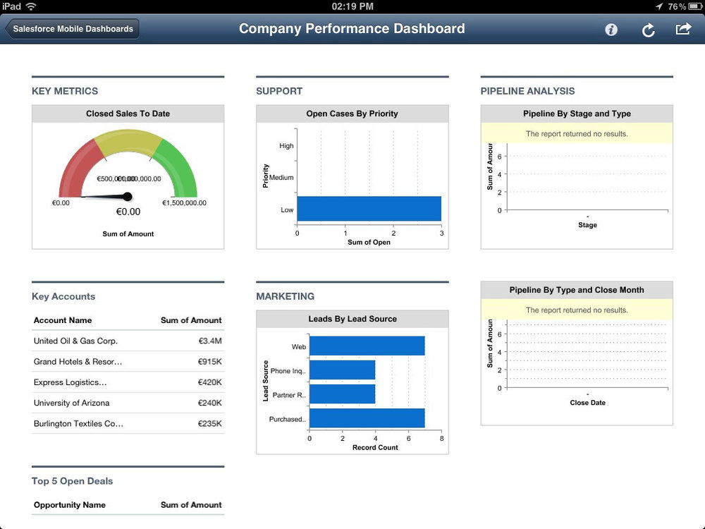The #1 CRM system: Salesforce
