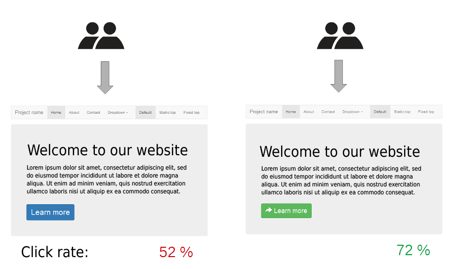 Two keywords for the price of one:  A/B testing CTR!