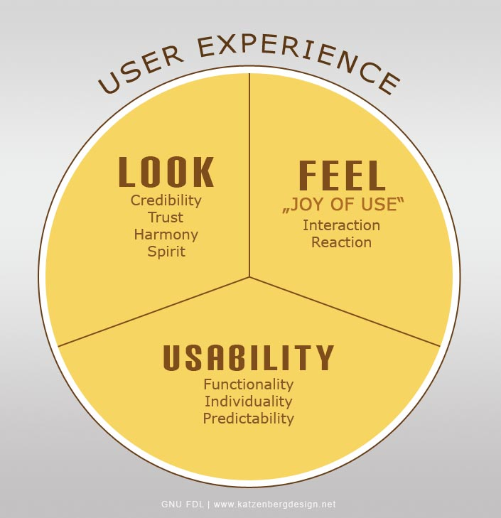 UX is the whole pie - not just how something looks, but how it works and how it feels!