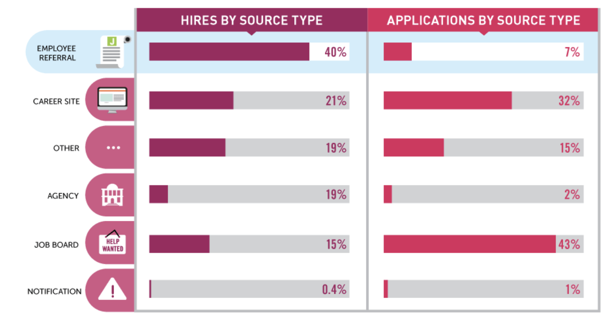 Jobvite data shows referred candidates are 10X more likely to get hired than those who just apply online