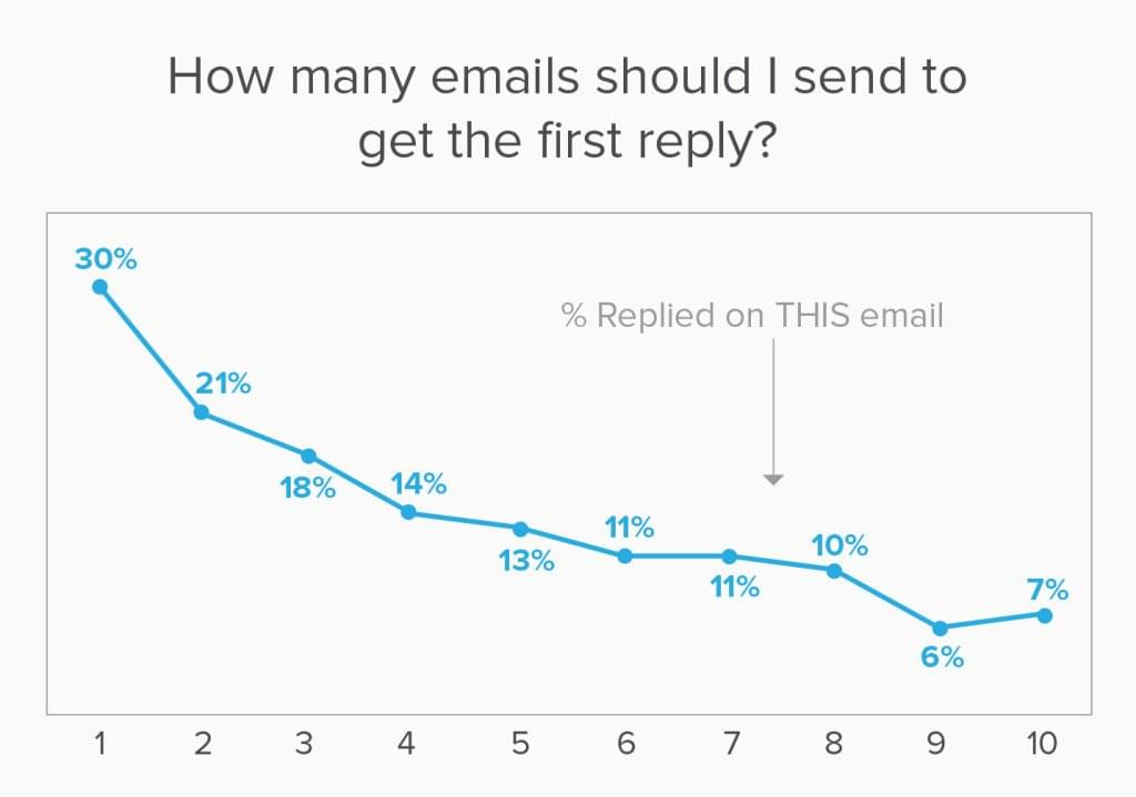 Yesware data reveals that many recipients won't respond until after you've followed-up with them.