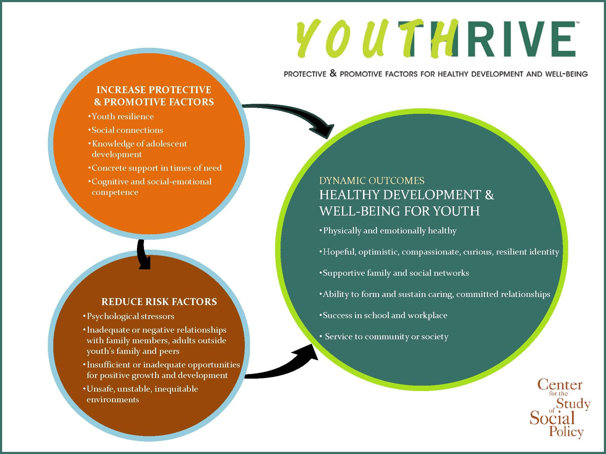 Youth-Thrive-Graphic (1).jpg