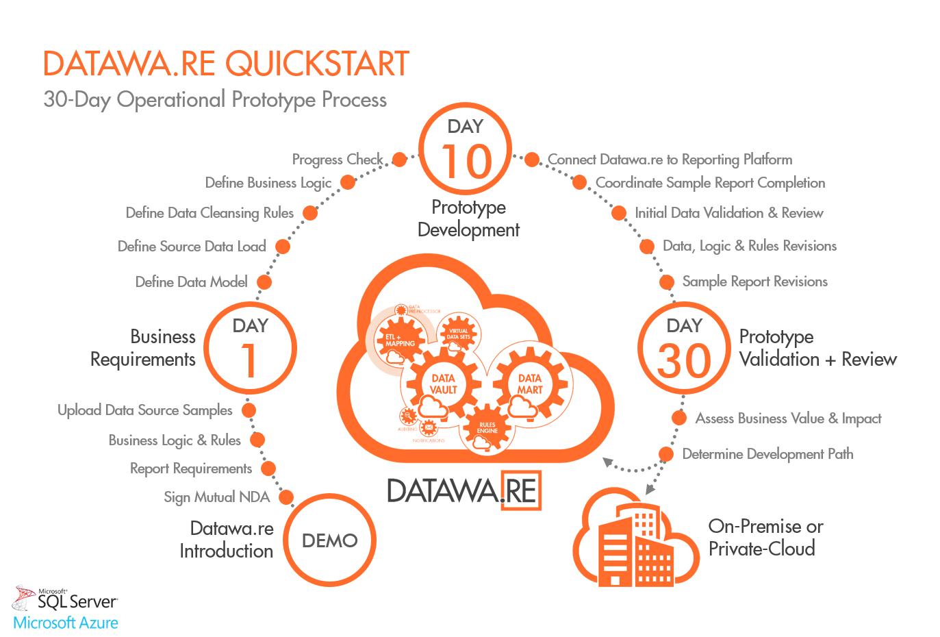 Dataware_QuickStart.png