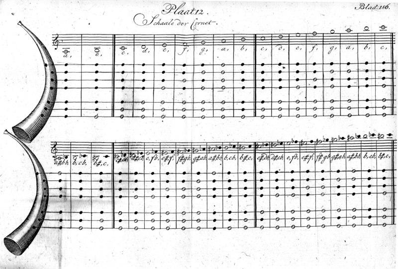 J. Verschuere Reynvaan, Musijkaal KunstWoordenboek Amsterdam, 1795