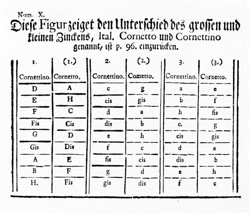 Johann Philipp Eisel Musicus autodidactos... Erfurt, 1738