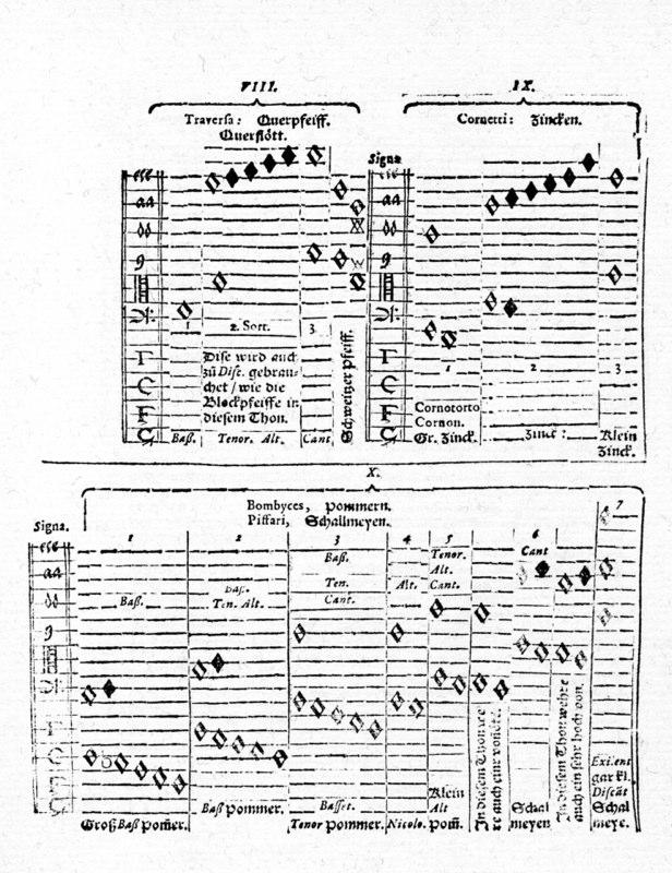 Michael Praetorius Syntagma Musicum II: De Organographia, Wolfenbüttel, 1619