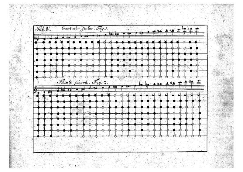 Johann Joseph Klein Lehrbuch der theoretischen Musick, Offenbach, 1801