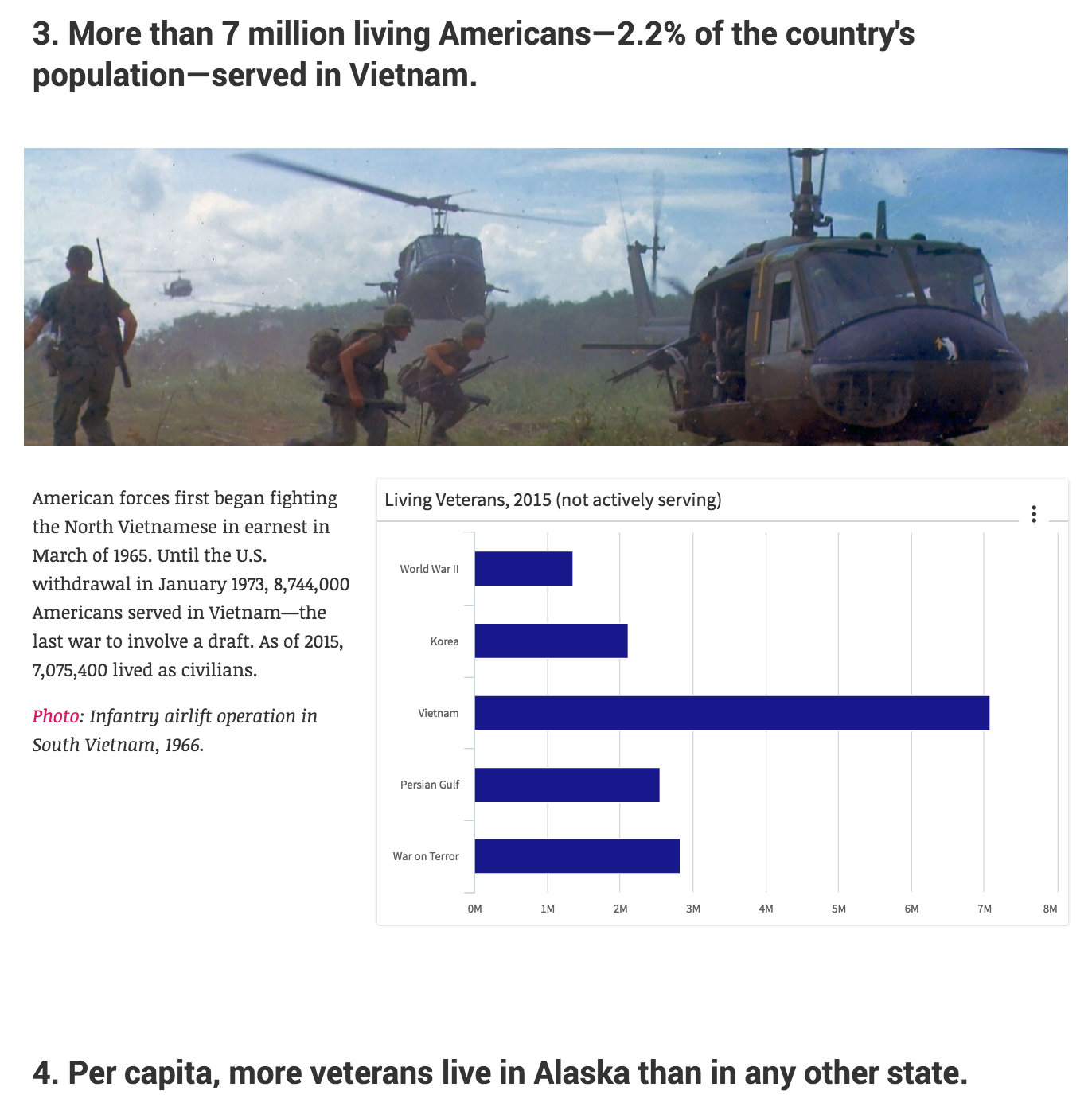 """The latest installment of LiveStories' """"Five Facts"""" series explores data on veterans.   READ THE STORY →"""