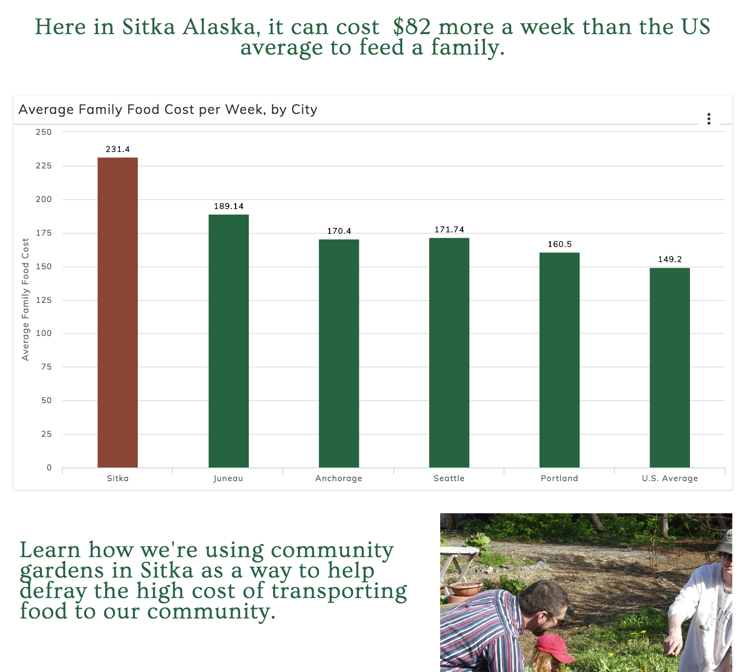 LiveStories charts highlight the challenge of getting fresh, healthy food in Sitka.