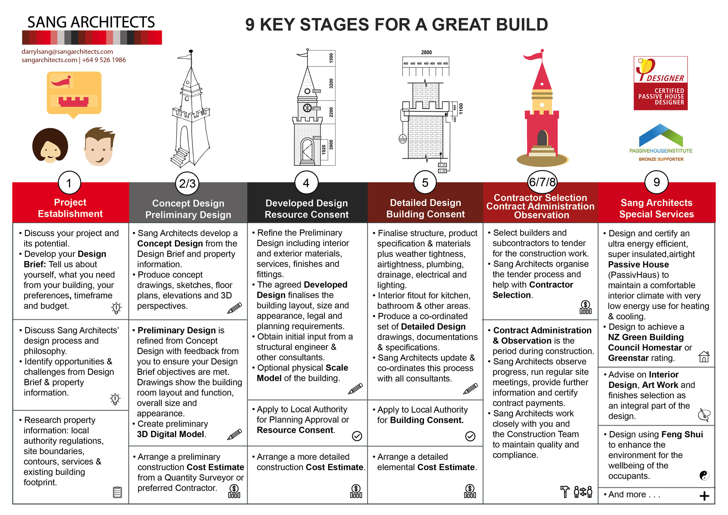 Sang Architects 8 Key Stages for a Great Build v4.jpg
