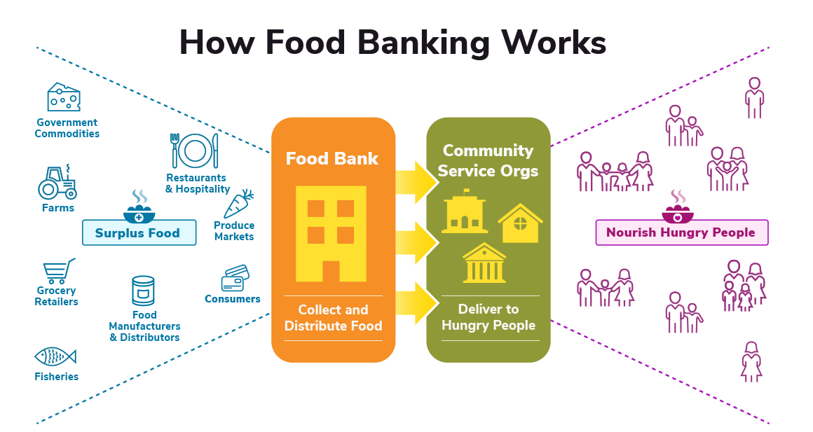 GFN-How-Food-Banking-Works.png