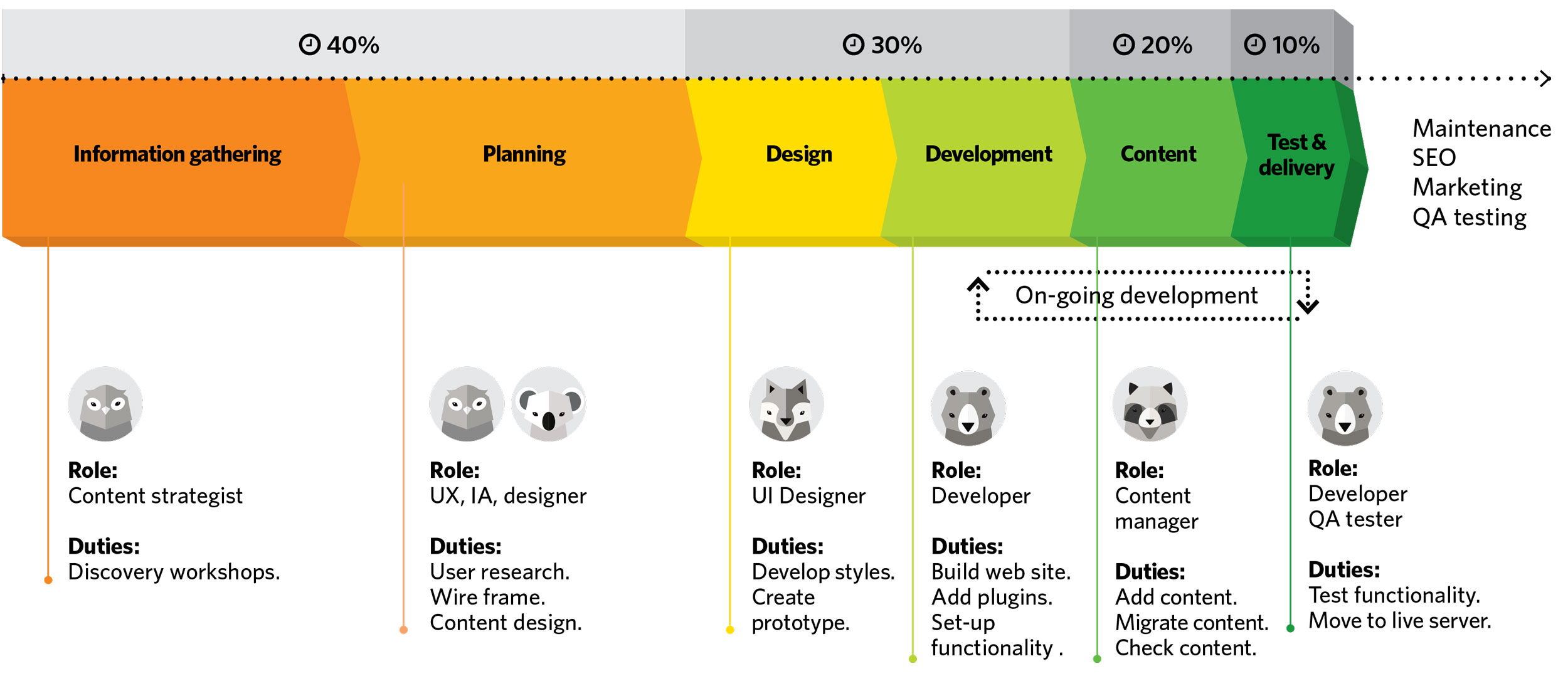 WEB-process-roles-v2.jpg