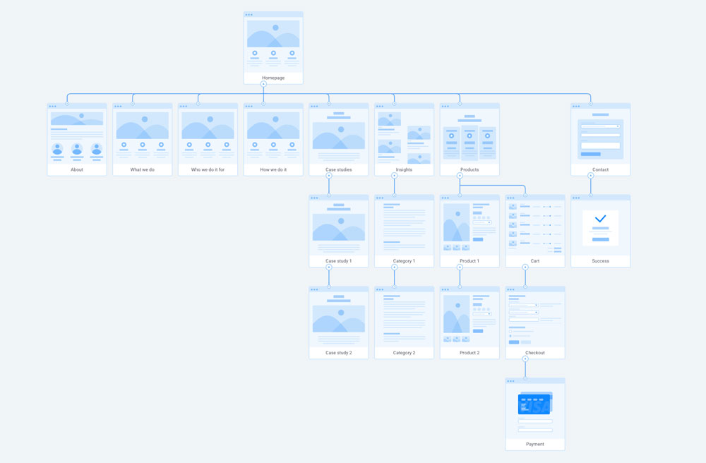 Example of wireframe illustrating page types and hierarchy.