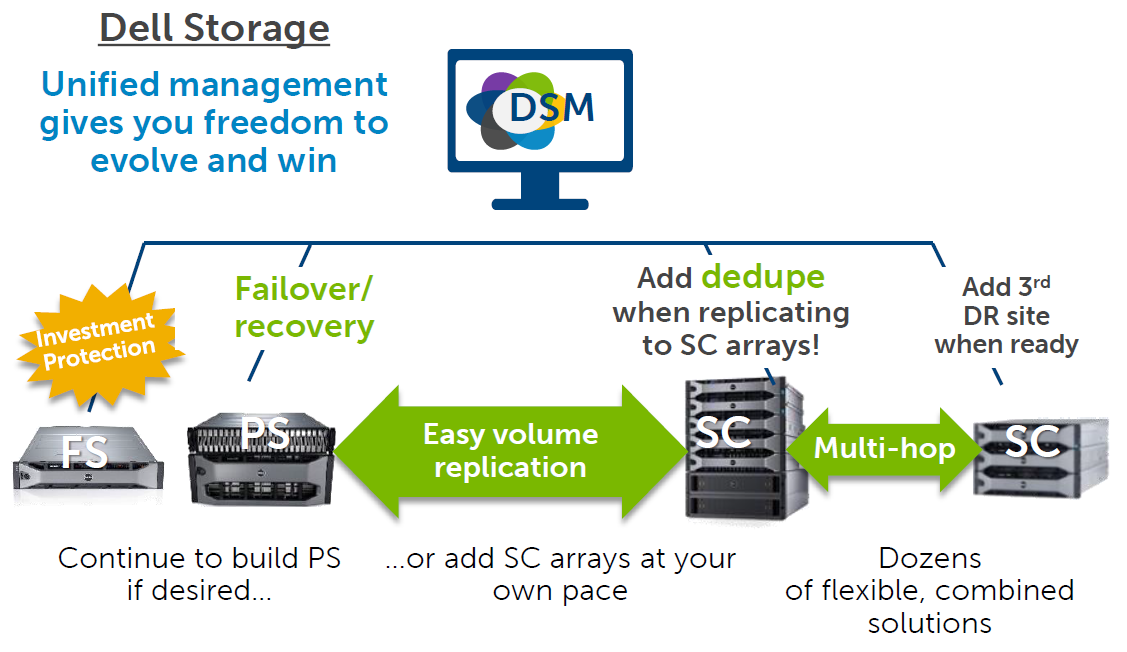 Dell Storage SCOS 7 - A Future Ready Architecture — Define Tomorrow™